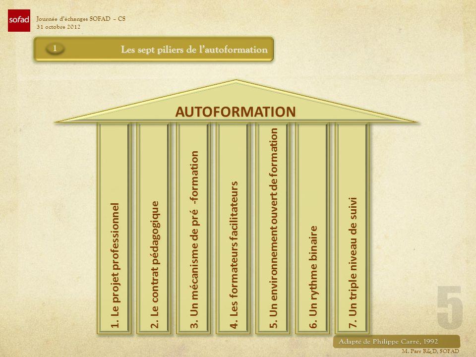 1. Le projet professionnel 2. Le contrat pédagogique 3. Un mécanisme de pré -formation 4. Les formateurs facilitateurs 5. Un environnement ouvert de f
