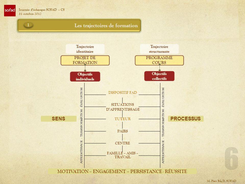 MOTIVATION – ENGAGEMENT – PERSISTANCE - RÉUSSITE Trajectoire identitaire Trajectoire structurante PROJET DE FORMATION PROGRAMMECOURS Objectifs individ