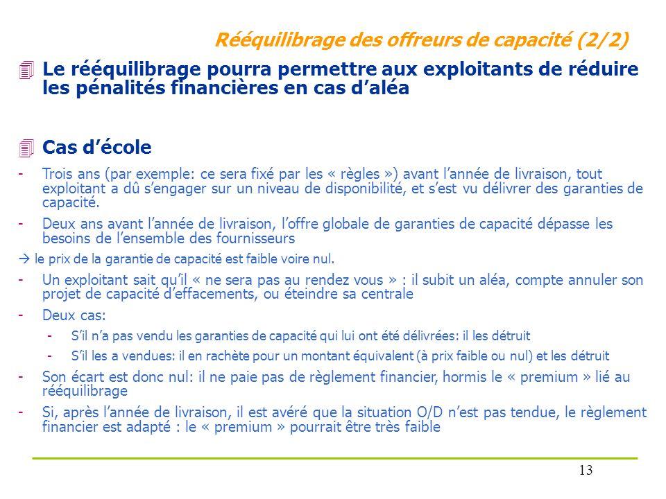 Rééquilibrage des offreurs de capacité (2/2) Le rééquilibrage pourra permettre aux exploitants de réduire les pénalités financières en cas daléa Cas d