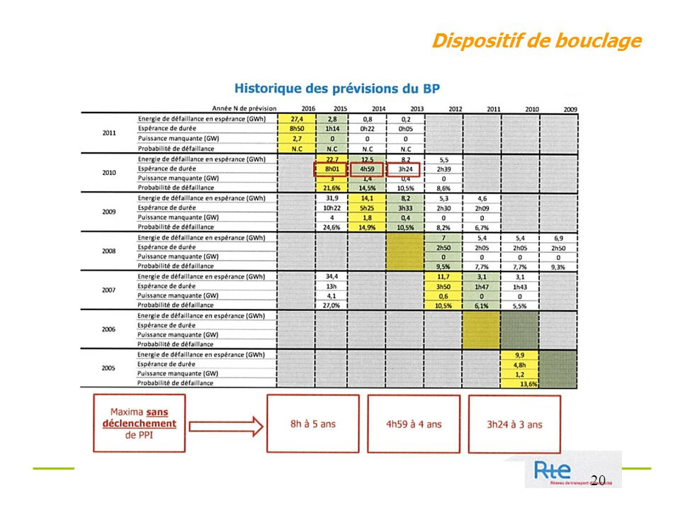 Dispositif de bouclage 20