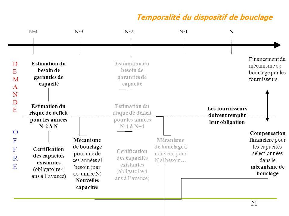 Temporalité du dispositif de bouclage N-4N-3 Certification des capacités existantes (obligatoire 4 ans à lavance) Estimation du besoin de garanties de