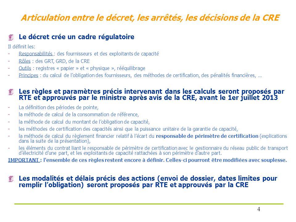 Articulation entre le décret, les arrêtés, les décisions de la CRE Le décret crée un cadre régulatoire Il définit les: -Responsabilités : des fourniss