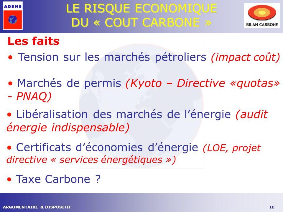 10ARGUMENTAIRE & DISPOSITIF LE RISQUE ECONOMIQUE DU « COUT CARBONE » Les faits Tension sur les marchés pétroliers (impact coût) Marchés de permis (Kyoto – Directive «quotas» - PNAQ) Libéralisation des marchés de lénergie (audit énergie indispensable) Certificats déconomies dénergie (LOE, projet directive « services énergétiques ») Taxe Carbone