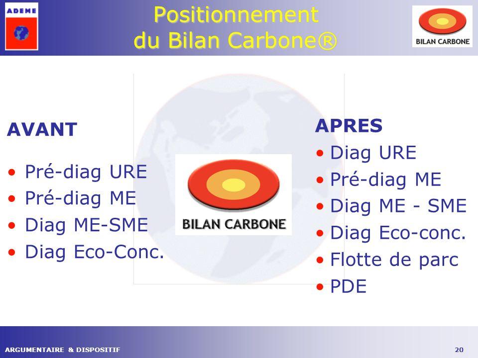 20ARGUMENTAIRE & DISPOSITIF Positionnement du Bilan Carbone® AVANT Pré-diag URE Pré-diag ME Diag ME-SME Diag Eco-Conc.
