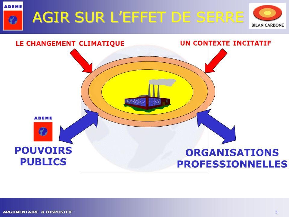 3ARGUMENTAIRE & DISPOSITIF AGIR SUR LEFFET DE SERRE LE CHANGEMENT CLIMATIQUE UN CONTEXTE INCITATIF POUVOIRS PUBLICS ORGANISATIONS PROFESSIONNELLES