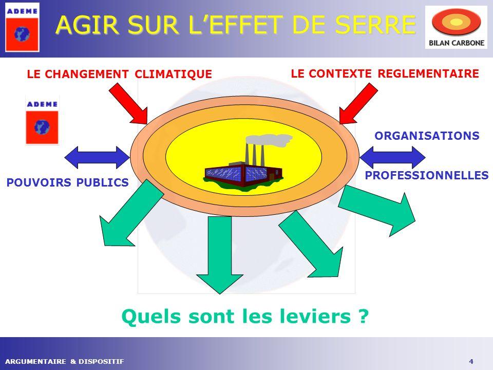 4ARGUMENTAIRE & DISPOSITIF AGIR SUR LEFFET DE SERRE LE CHANGEMENT CLIMATIQUE LE CONTEXTE REGLEMENTAIRE ORGANISATIONS PROFESSIONNELLES POUVOIRS PUBLICS Quels sont les leviers