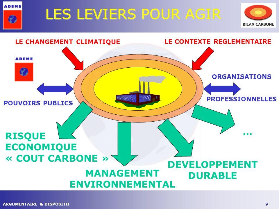 10ARGUMENTAIRE & DISPOSITIF LE RISQUE ECONOMIQUE DU « COUT CARBONE » Les faits Tension sur les marchés pétroliers (impact coût) Marchés de permis (Kyoto – Directive «quotas» - PNAQ) Libéralisation des marchés de lénergie (audit énergie indispensable) Certificats déconomies dénergie (LOE, projet directive « services énergétiques ») Taxe Carbone ?