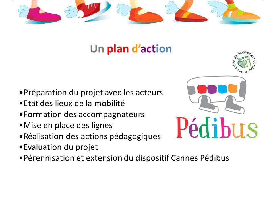 Un plan daction Préparation du projet avec les acteurs Etat des lieux de la mobilité Formation des accompagnateurs Mise en place des lignes Réalisatio