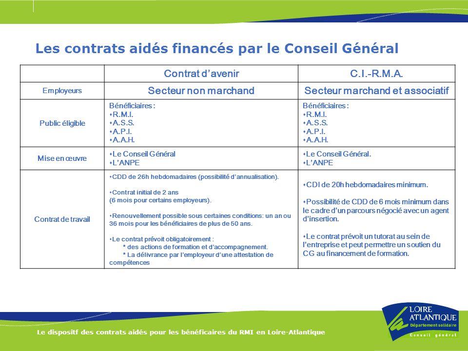 Le dispositf des contrats aidés pour les bénéficaires du RMI en Loire-Atlantique Les contrats aidés financés par le Conseil Général Contrat davenirC.I