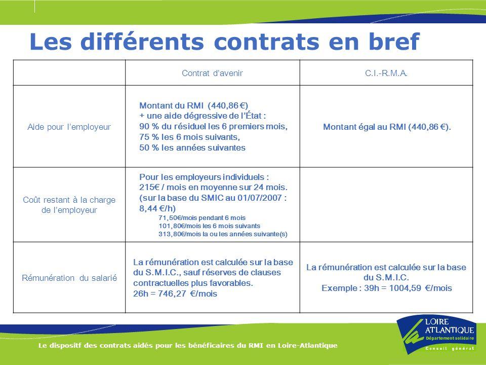 Le dispositf des contrats aidés pour les bénéficaires du RMI en Loire-Atlantique Les différents contrats en bref Contrat davenirC.I.-R.M.A. Aide pour