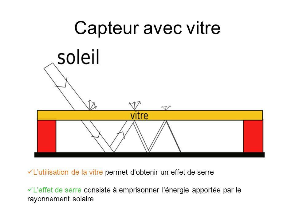 Capteur avec vitre Lutilisation de la vitre permet dobtenir un effet de serre Leffet de serre consiste à emprisonner lénergie apportée par le rayonnement solaire