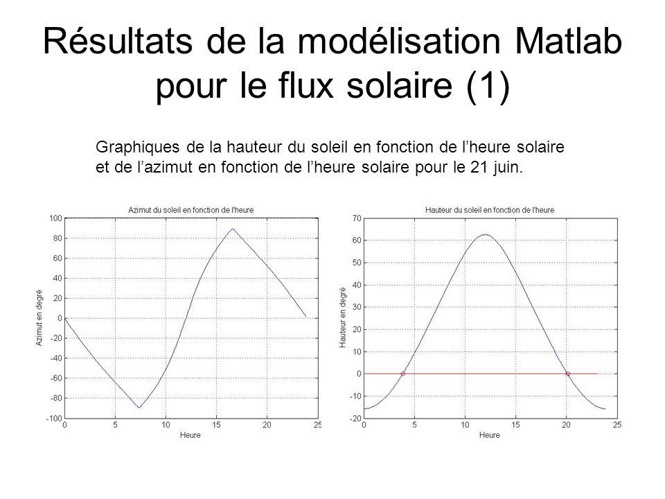 Résultats de la modélisation Matlab pour le flux solaire (1) Graphiques de la hauteur du soleil en fonction de lheure solaire et de lazimut en fonction de lheure solaire pour le 21 juin.