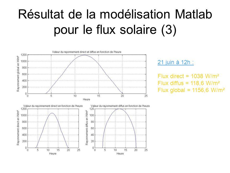 Résultat de la modélisation Matlab pour le flux solaire (3) 21 juin à 12h : Flux direct = 1038 W/m² Flux diffus = 118,6 W/m² Flux global = 1156,6 W/m²