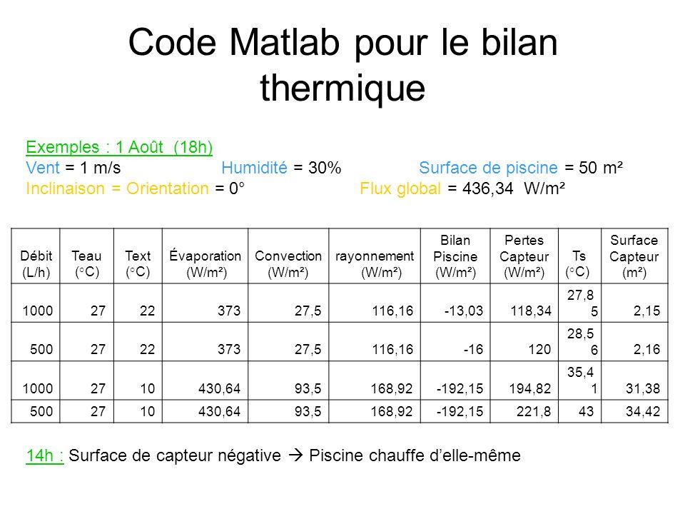 Code Matlab pour le bilan thermique Débit (L/h) Teau (°C) Text (°C) Évaporation (W/m²) Convection (W/m²) rayonnement (W/m²) Bilan Piscine (W/m²) Pertes Capteur (W/m²) Ts (°C) Surface Capteur (m²) 1000272237327,5116,16-13,03118,34 27,8 52,15 500272237327,5116,16-16120 28,5 62,16 10002710430,6493,5168,92-192,15194,82 35,4 131,38 5002710430,6493,5168,92-192,15221,84334,42 Exemples : 1 Août (18h) Vent = 1 m/s Humidité = 30% Surface de piscine = 50 m² Inclinaison = Orientation = 0° Flux global = 436,34 W/m² 14h : Surface de capteur négative Piscine chauffe delle-même