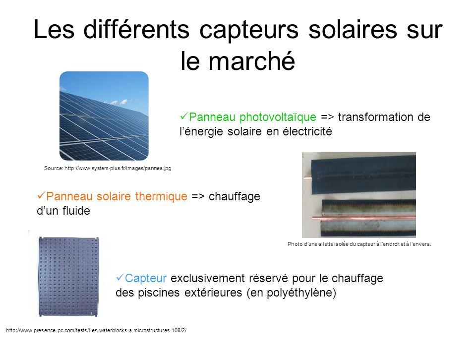 Schéma général dun capteur thermique Absorbeur => absorber lénergie solaire Caisson + isolant => diminuer les pertes thermiques Vitre => obtenir un effet de serre