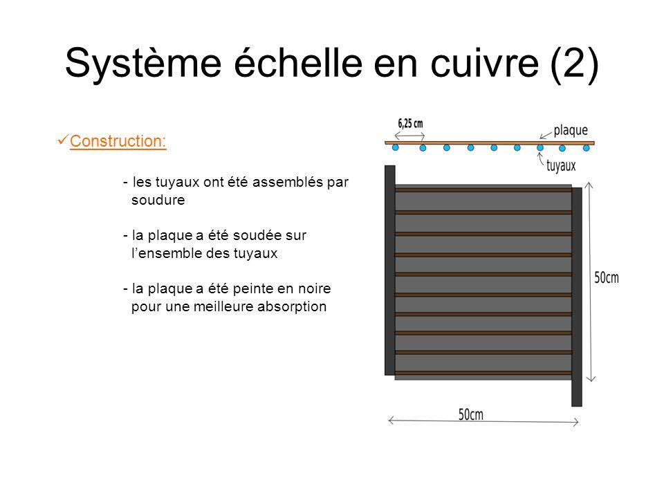 Système échelle en cuivre (2) Construction: - les tuyaux ont été assemblés par soudure - la plaque a été soudée sur lensemble des tuyaux - la plaque a été peinte en noire pour une meilleure absorption