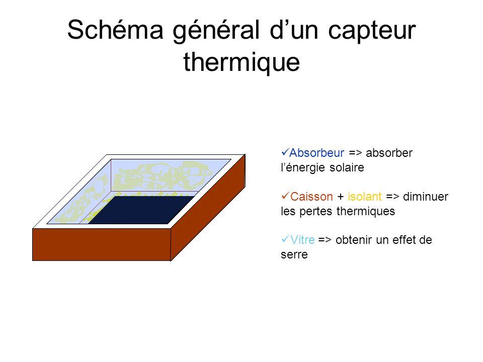 Résultats de la modélisation Matlab pour le flux solaire (2)