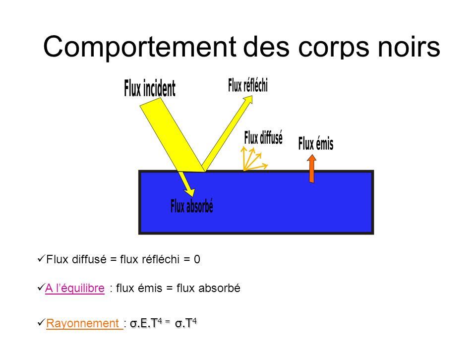 Comportement des corps noirs Flux diffusé = flux réfléchi = 0 A léquilibre : flux émis = flux absorbé σ.E.T 4 = σ.T 4 Rayonnement : σ.E.T 4 = σ.T 4