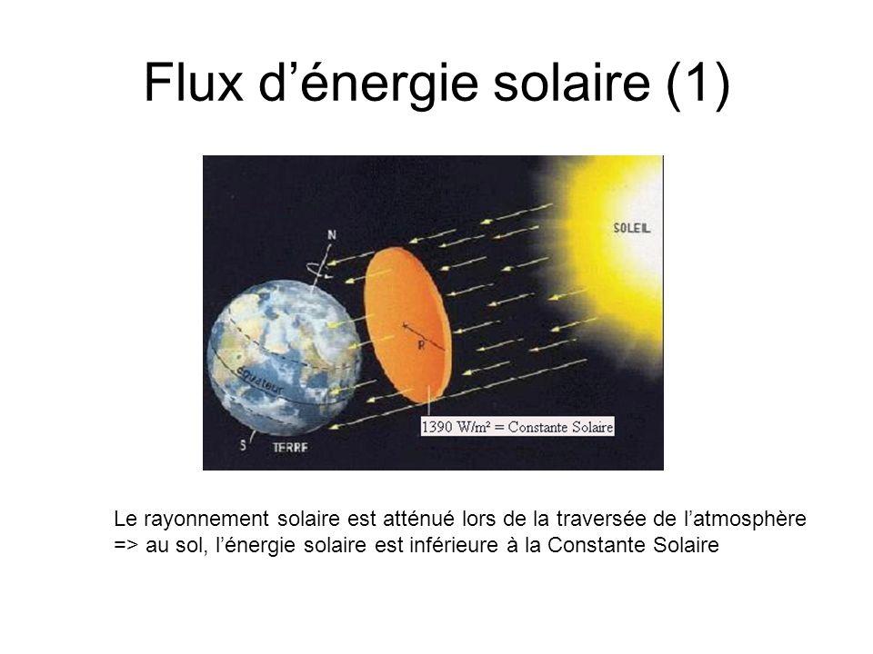 Flux dénergie solaire (2) En fonction du jour et de lheure : la déclinaison = angle entre léquateur céleste et le soleil Position du soleil dépend de : - la hauteur (h) = angle entre lhorizontale et le soleil - lazimut (a) = angle entre le sud et le soleil