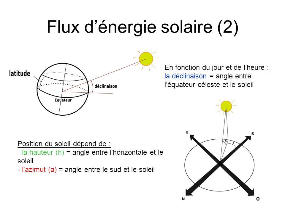 Flux dénergie solaire (3) Flux direct: - sur une surface perpendiculaire: - sur une surface dinclinaison i et dorientation : où β dépend de linclinaison, lorientation et la hauteur du soleil Flux diffus: (composé des rayons qui atteignent une surface après avoir été réfléchis) D*(0) est le le rayonnement de latmosphère et G*(0) le rayonnement solaire global sur un plan horizontal