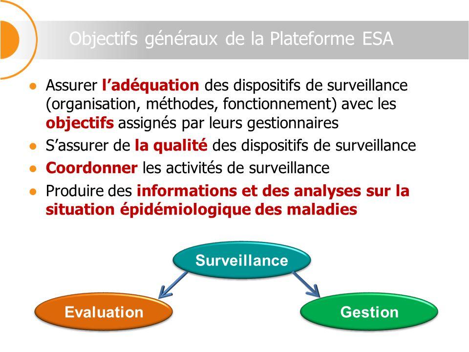 Objectifs généraux de la Plateforme ESA Assurer ladéquation des dispositifs de surveillance (organisation, méthodes, fonctionnement) avec les objectif