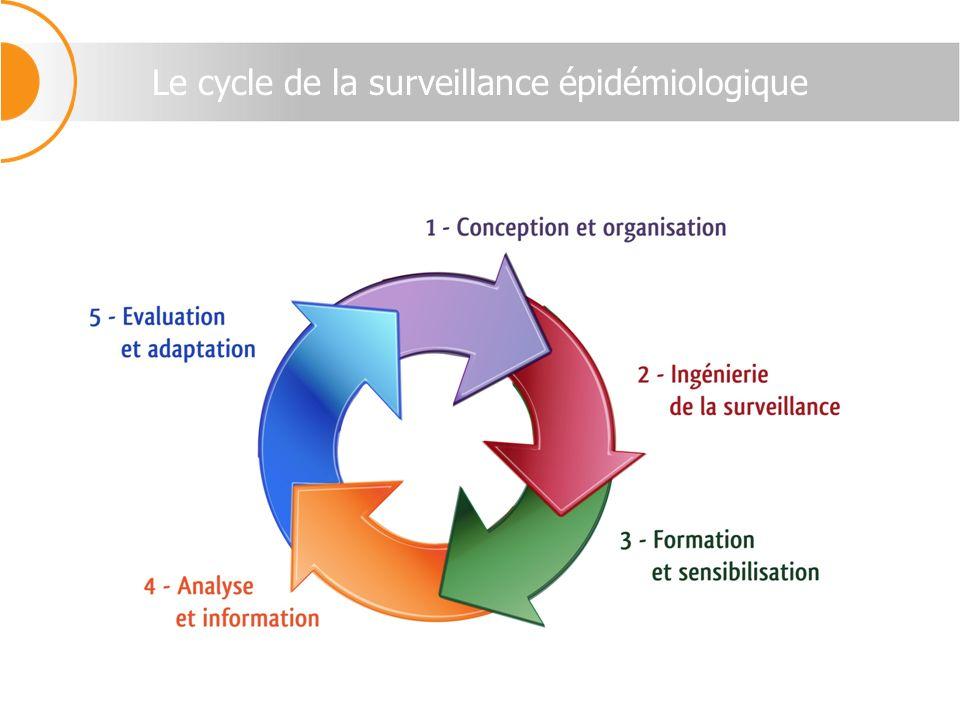 Le cycle de la surveillance épidémiologique