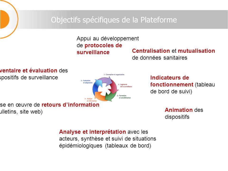 Objectifs spécifiques de la Plateforme Appui au développement de protocoles de surveillance Indicateurs de fonctionnement (tableau de bord de suivi) I