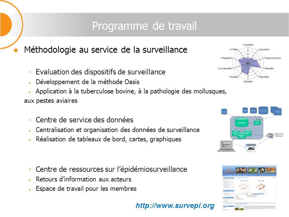 Programme de travail Méthodologie au service de la surveillance Evaluation des dispositifs de surveillance Développement de la méthode Oasis Applicati
