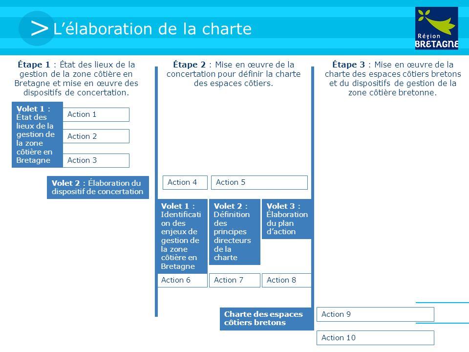 > Lélaboration de la charte Étape 1 : État des lieux de la gestion de la zone côtière en Bretagne et mise en œuvre des dispositifs de concertation. Ét