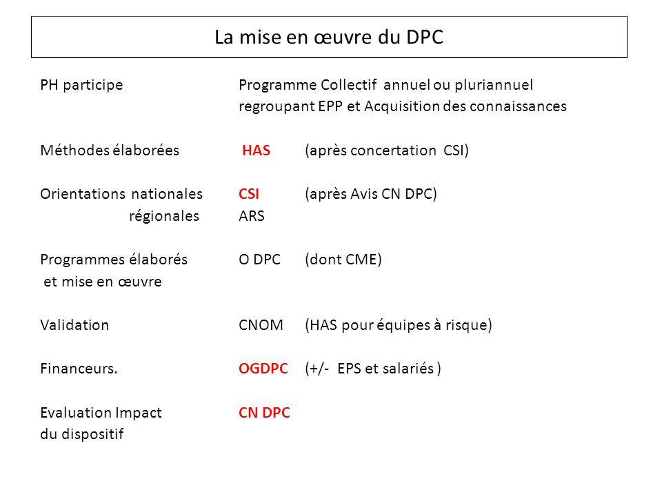 La mise en œuvre du DPC PH participeProgramme Collectif annuel ou pluriannuel regroupant EPP et Acquisition des connaissances Méthodes élaborées HAS (après concertation CSI) Orientations nationalesCSI (après Avis CN DPC) régionalesARS Programmes élaborés O DPC (dont CME) et mise en œuvre Validation CNOM(HAS pour équipes à risque) Financeurs.OGDPC (+/- EPS et salariés ) Evaluation ImpactCN DPC du dispositif