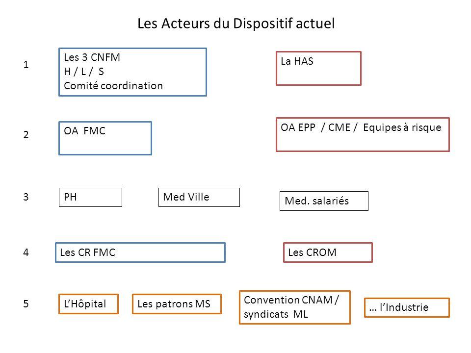 Le DPC: fondement légal Loi HPST du 21 07 2009.