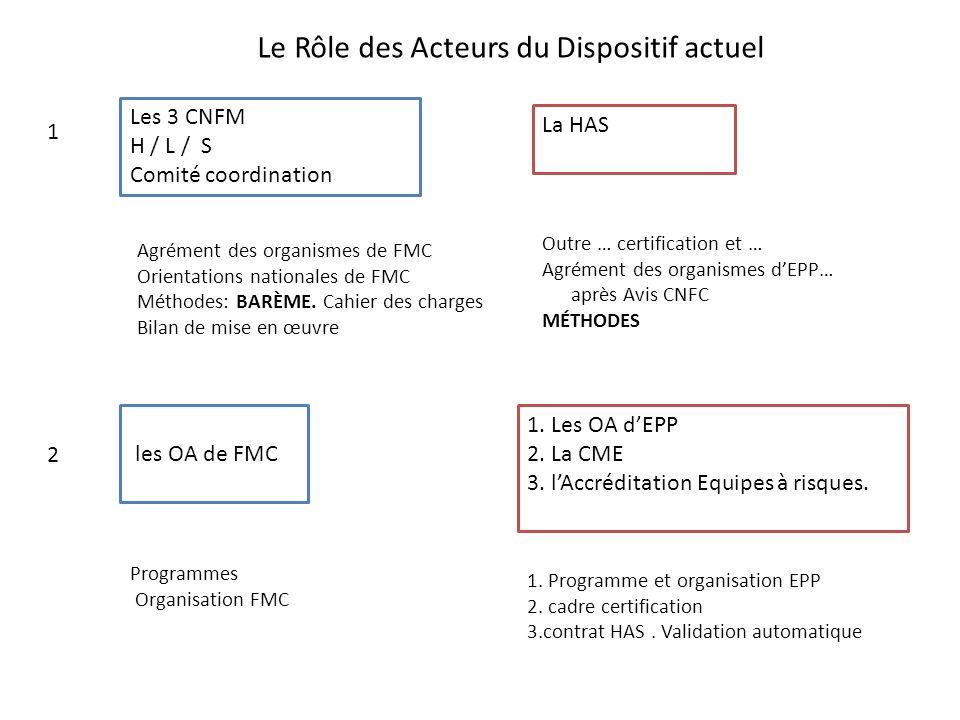 Les 3 CNFM H / L / S Comité coordination La HAS OA FMC OA EPP / CME / Equipes à risque PHMed Ville Med.