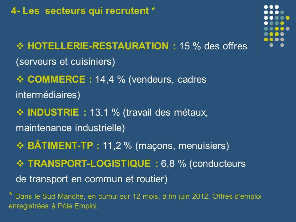4- Les secteurs qui recrutent * * Dans le Sud Manche, en cumul sur 12 mois, à fin juin 2012. Offres demploi enregistrées à Pôle Emploi. HOTELLERIE-RES