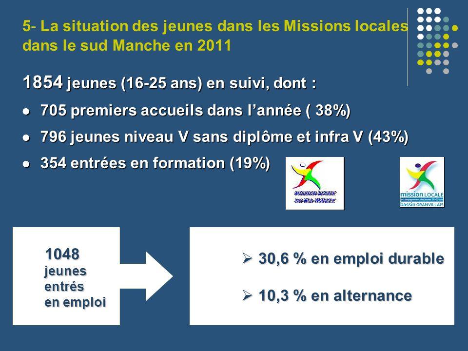 5- La situation des jeunes dans les Missions locales dans le sud Manche en 2011 1854 jeunes (16-25 ans) en suivi, dont : 705 premiers accueils dans la