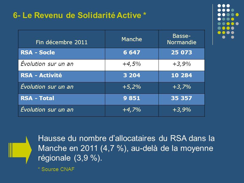 Hausse du nombre dallocataires du RSA dans la Manche en 2011 (4,7 %), au-delà de la moyenne régionale (3,9 %). * Source CNAF Le Revenu de Solidarité A
