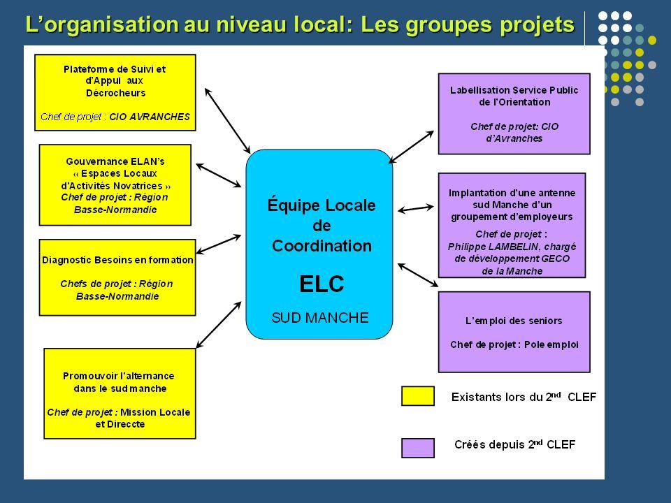 Lorganisation au niveau local: Les groupes projets