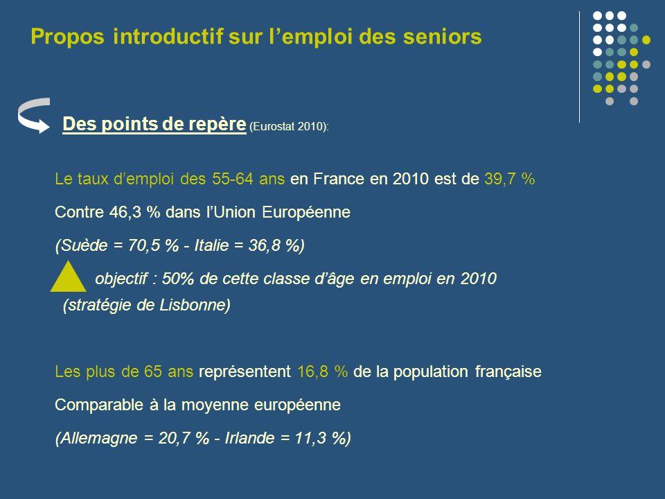 Des points de repère (Eurostat 2010): Le taux demploi des 55-64 ans en France en 2010 est de 39,7 % Contre 46,3 % dans lUnion Européenne (Suède = 70,5