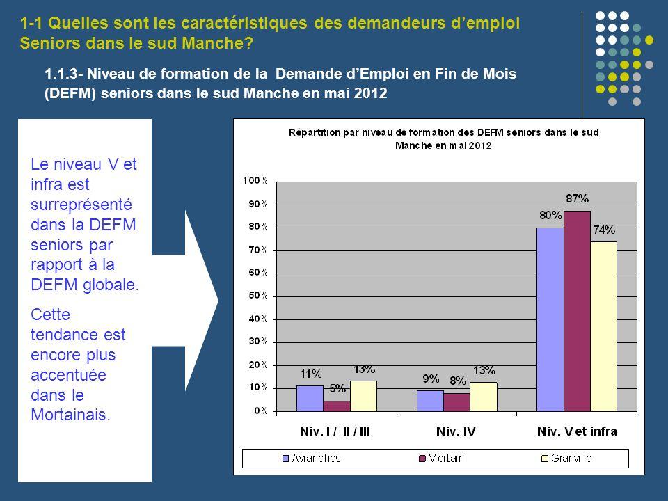 1.1.3- Niveau de formation de la Demande dEmploi en Fin de Mois (DEFM) seniors dans le sud Manche en mai 2012 Le niveau V et infra est surreprésenté d