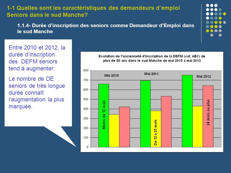 1.1.4- Durée dinscription des seniors comme Demandeur dEmploi dans le sud Manche Entre 2010 et 2012, la durée dinscription des DEFM seniors tend à aug