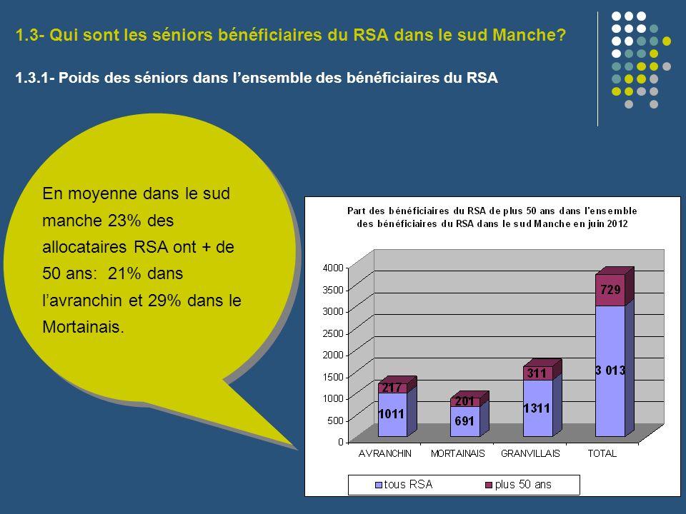 1.3- Qui sont les séniors bénéficiaires du RSA dans le sud Manche? 1.3.1- Poids des séniors dans lensemble des bénéficiaires du RSA En moyenne dans le