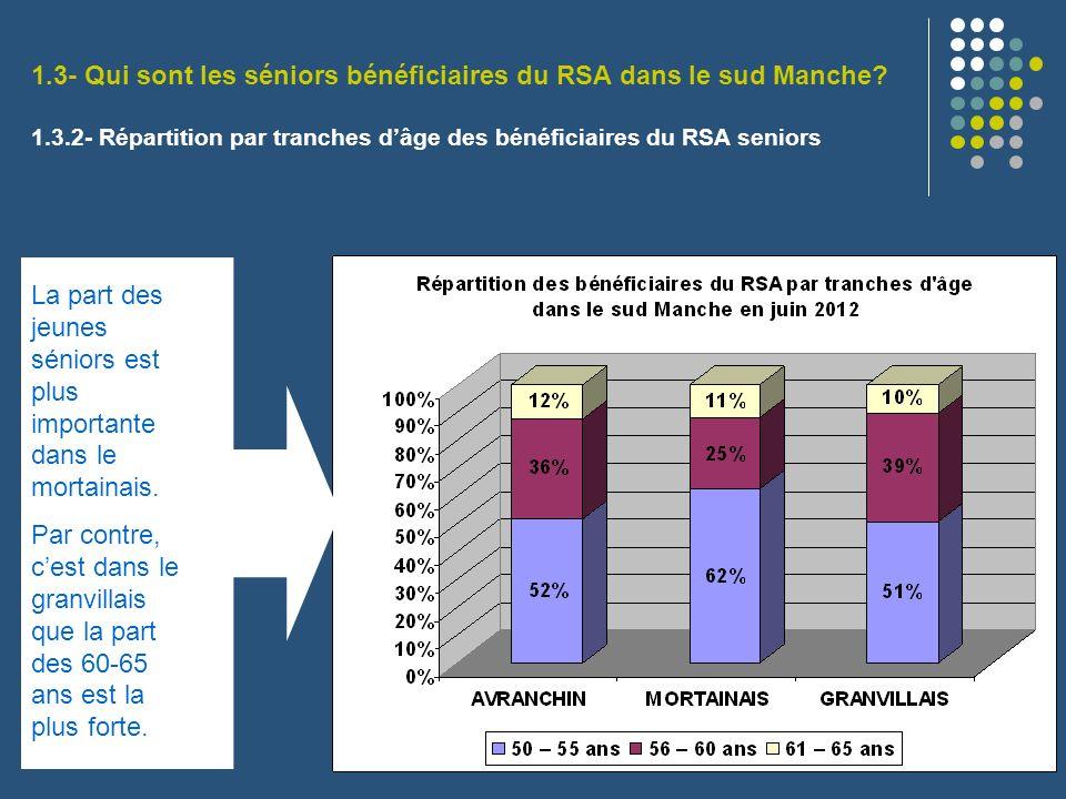 1.3- Qui sont les séniors bénéficiaires du RSA dans le sud Manche? 1.3.2- Répartition par tranches dâge des bénéficiaires du RSA seniors La part des j