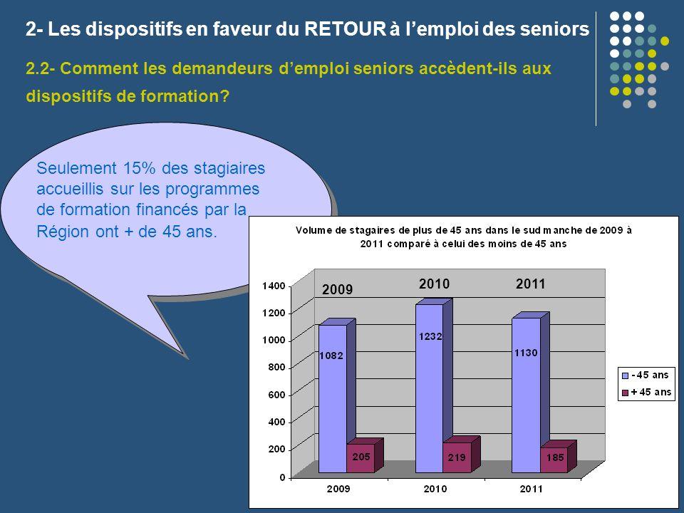 2.2- Comment les demandeurs demploi seniors accèdent-ils aux dispositifs de formation? 2- Les dispositifs en faveur du RETOUR à lemploi des seniors Se