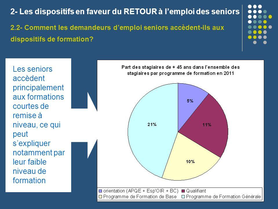 2- Les dispositifs en faveur du RETOUR à lemploi des seniors 2.2- Comment les demandeurs demploi seniors accèdent-ils aux dispositifs de formation? Le