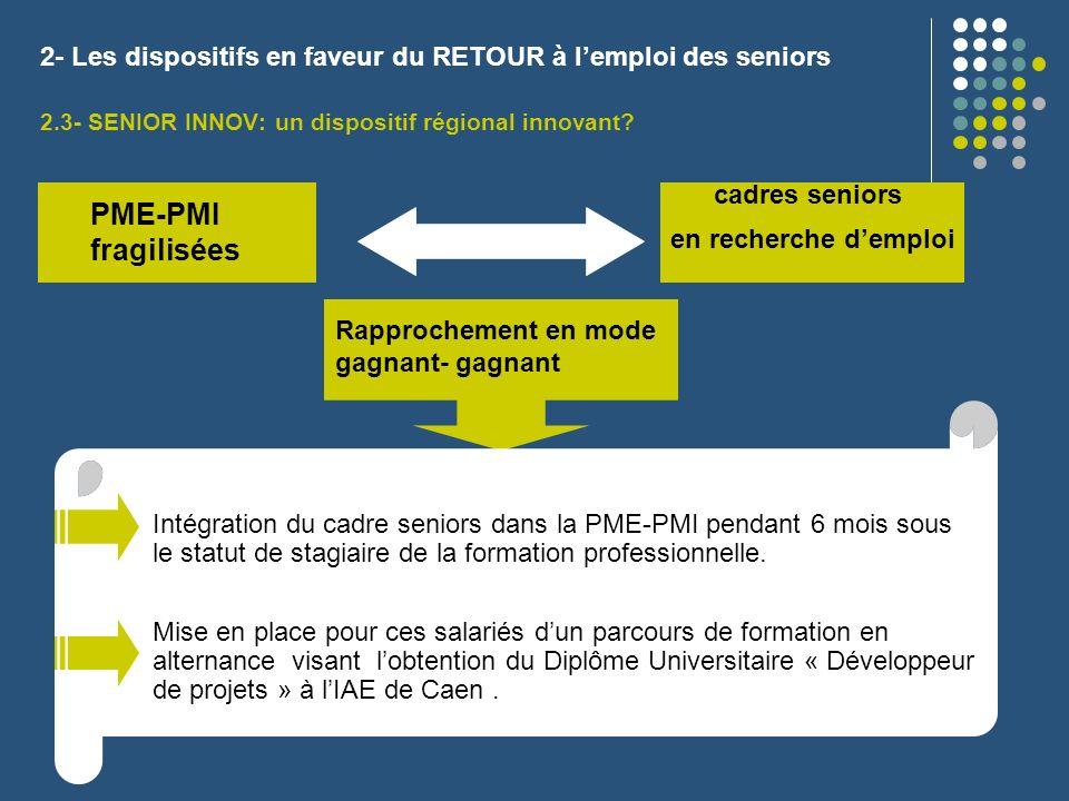 2- Les dispositifs en faveur du RETOUR à lemploi des seniors 2.3- SENIOR INNOV: un dispositif régional innovant? PME-PMI fragilisées cadres seniors en