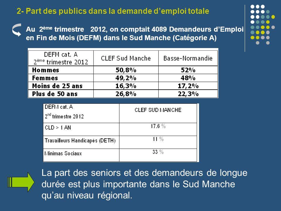 2- Part des publics dans la demande demploi totale La part des seniors et des demandeurs de longue durée est plus importante dans le Sud Manche quau n