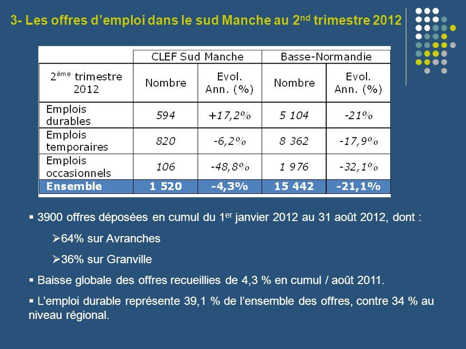3900 offres déposées en cumul du 1 er janvier 2012 au 31 août 2012, dont : 64% sur Avranches 36% sur Granville Baisse globale des offres recueillies d
