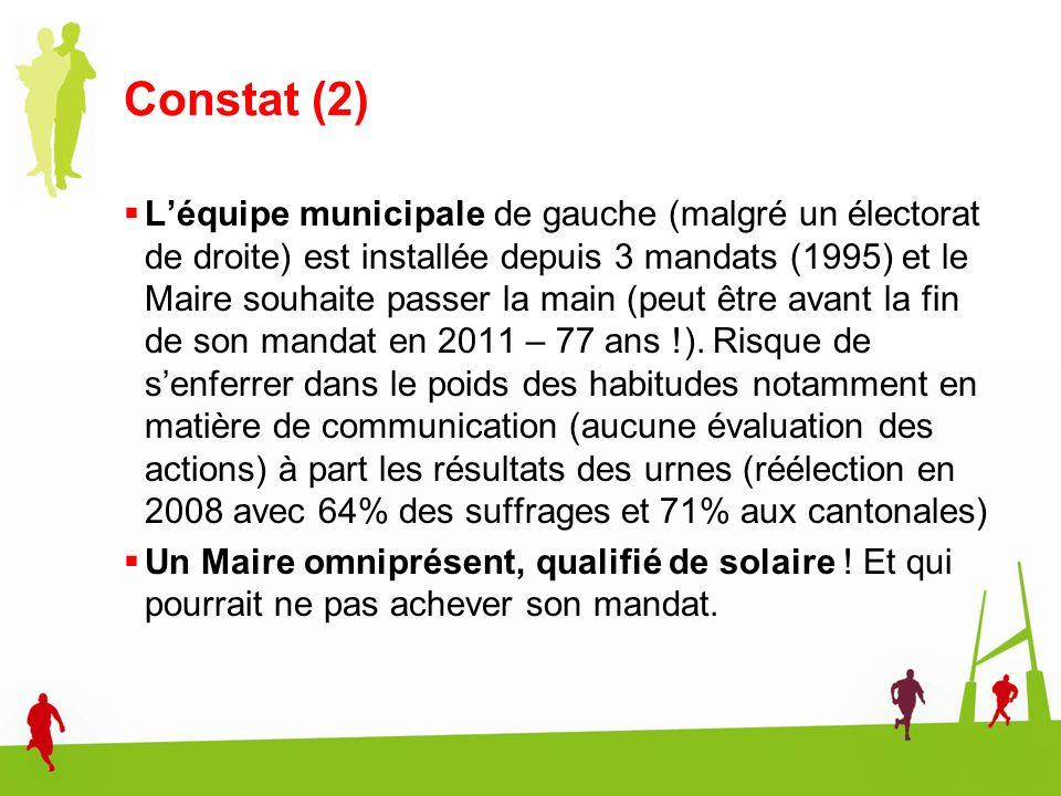 Constat (2) Léquipe municipale de gauche (malgré un électorat de droite) est installée depuis 3 mandats (1995) et le Maire souhaite passer la main (pe