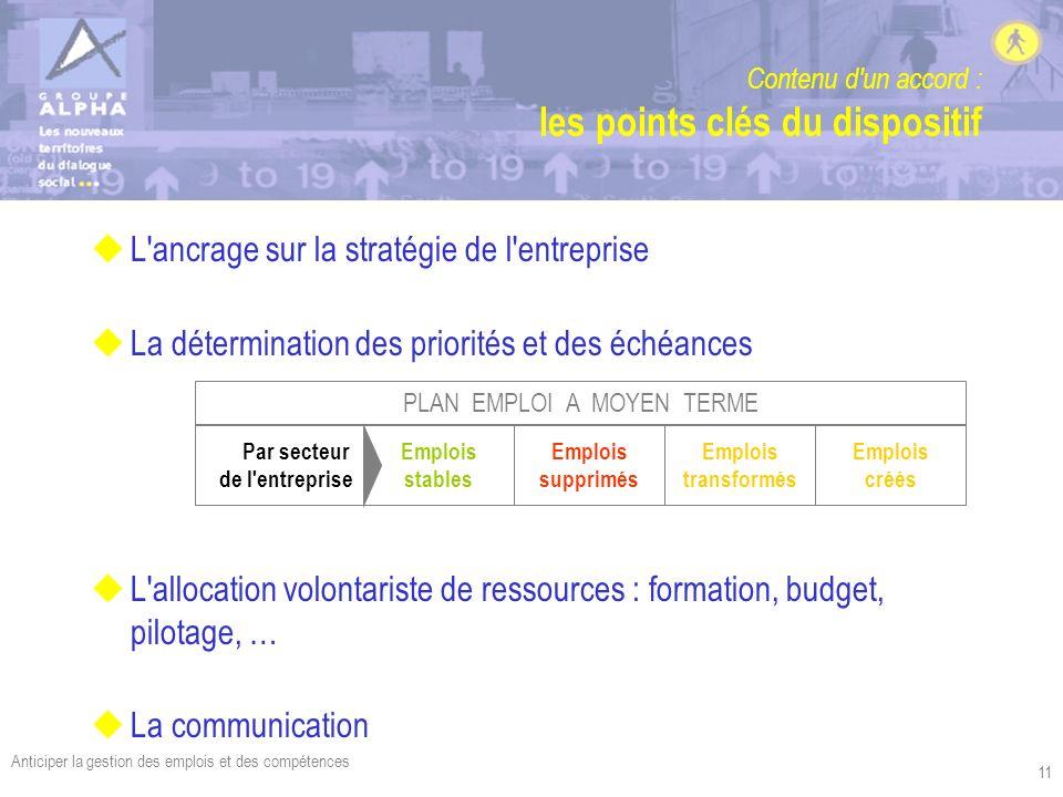 Anticiper la gestion des emplois et des compétences 11 Contenu d'un accord : les points clés du dispositif uL'ancrage sur la stratégie de l'entreprise