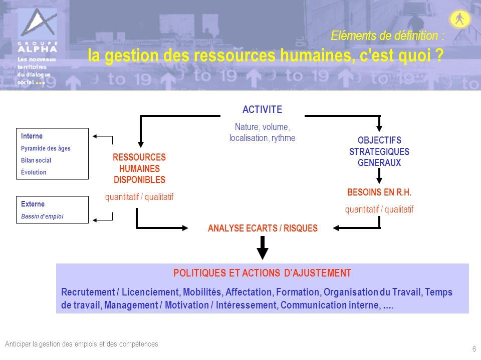 Anticiper la gestion des emplois et des compétences 6 Eléments de définition : la gestion des ressources humaines, c'est quoi ? ACTIVITE Nature, volum