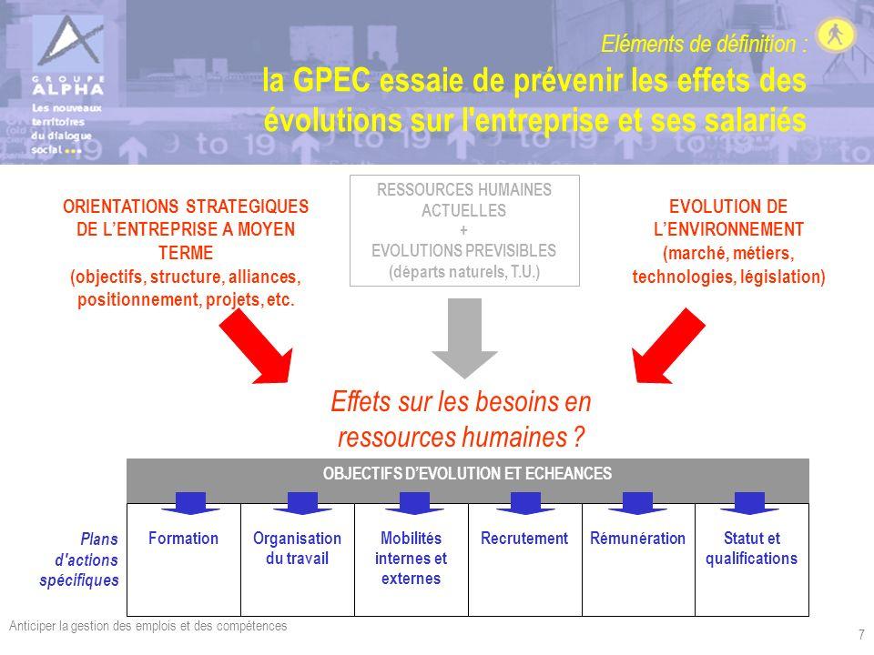 Anticiper la gestion des emplois et des compétences 7 Eléments de définition : la GPEC essaie de prévenir les effets des évolutions sur l'entreprise e